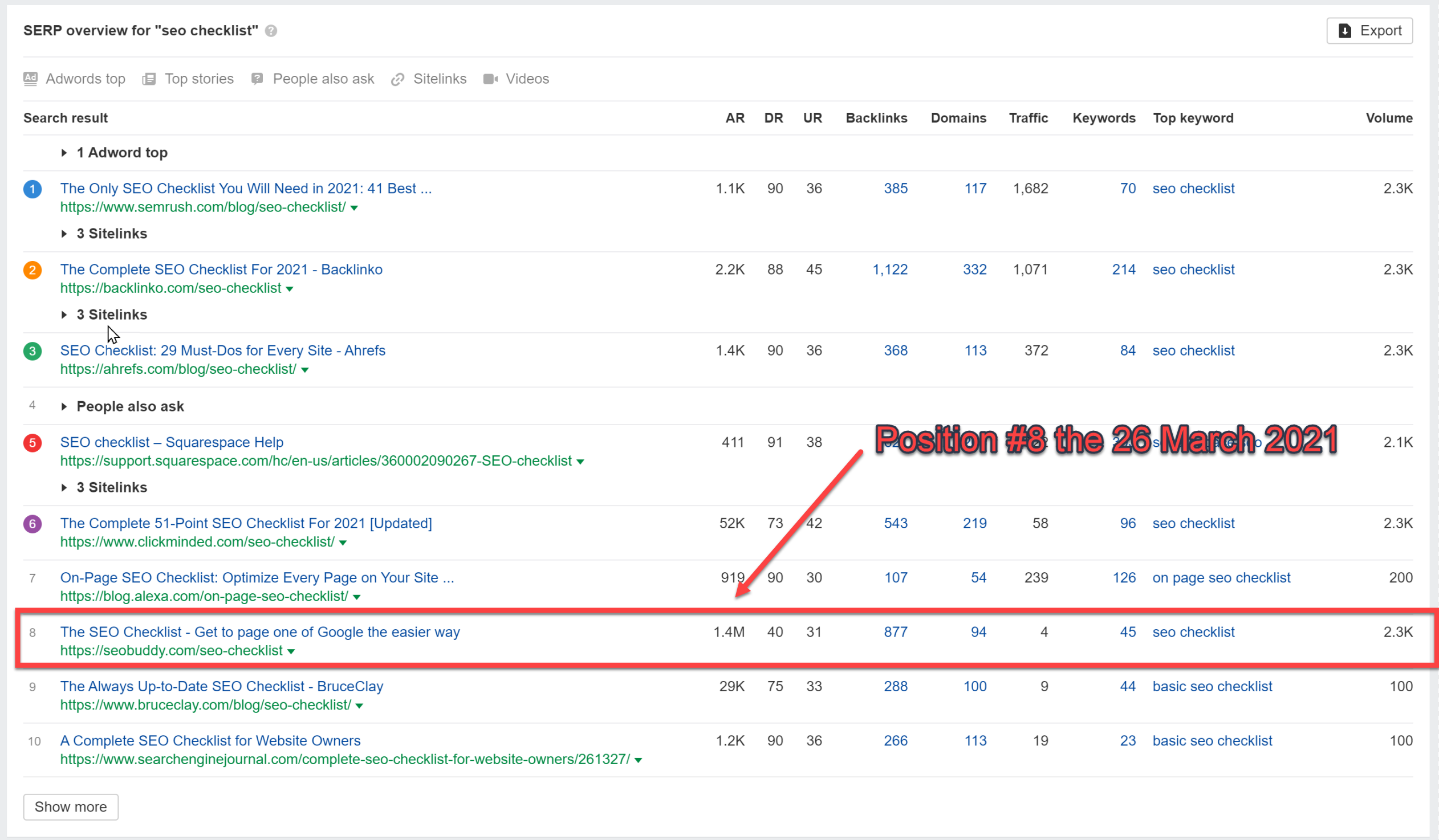 The SEO Checklist By SEO Buddy  Image of serp us