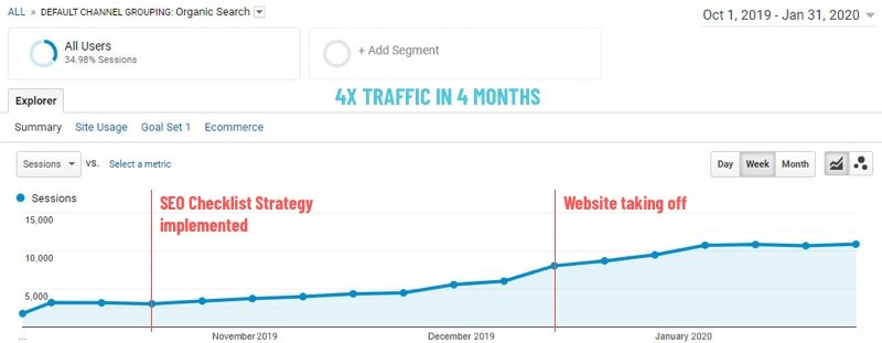 Google Analytics screenshot showing 4x traffic growth in 4 months