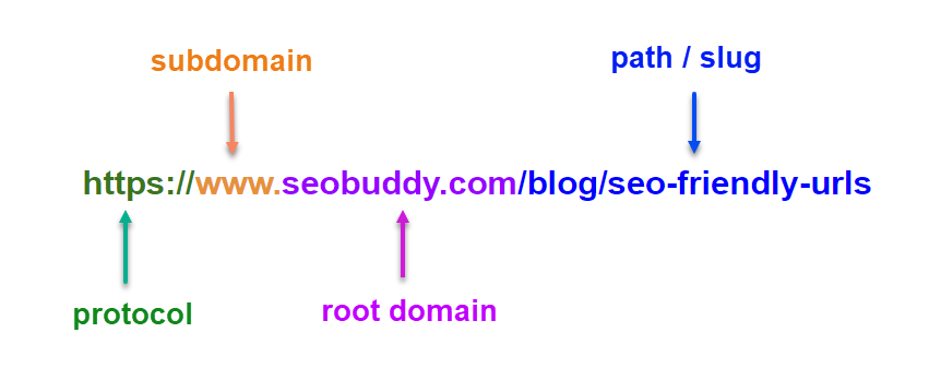 SEO Friendly URLs structure