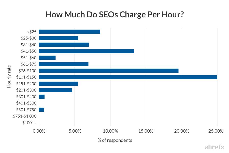 SEO Wage per hour (Ahrefs Study)