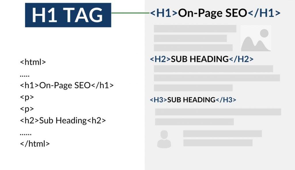 Headings in HTML Rendered