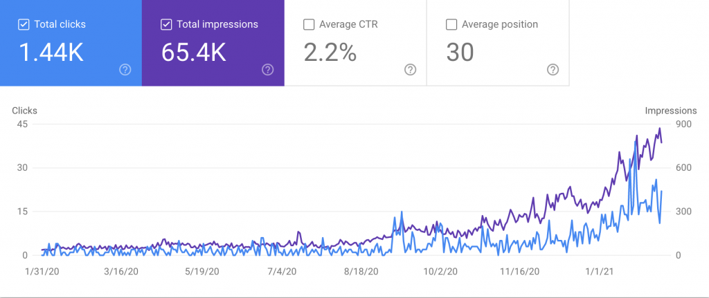 Graph showing the performance of nat.app domain on Google Search Console