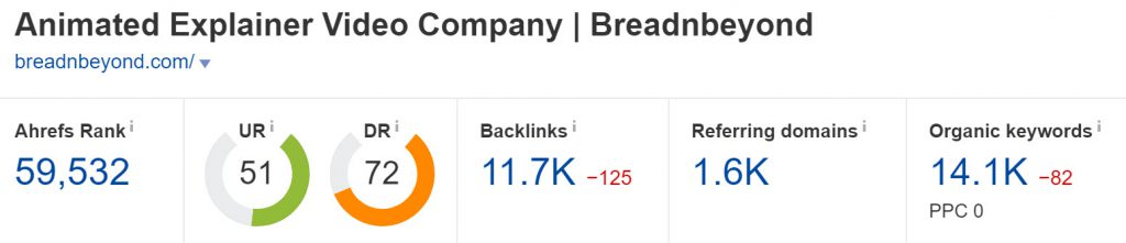 Domain Authority of Breadnbeyond.com (Ahrefs)