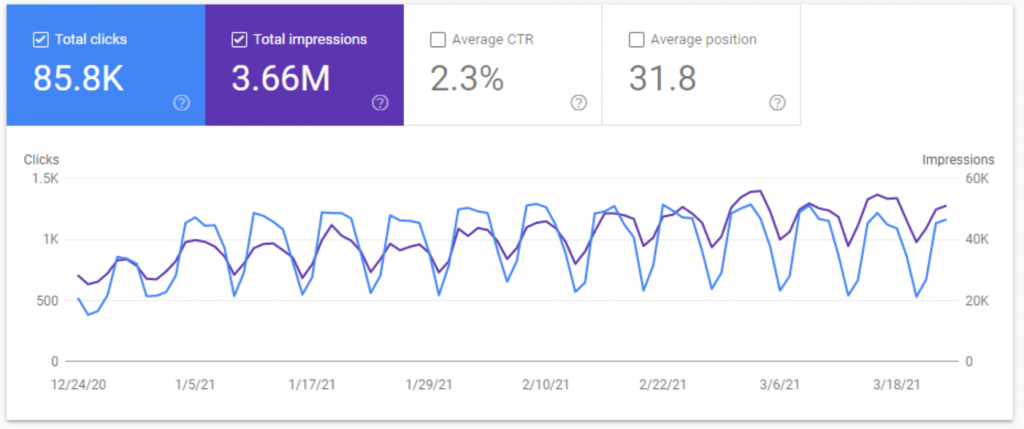 Last 12 Months search volume of Contentsnare (Google Search Console)
