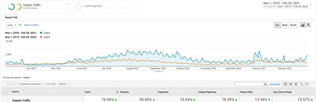 Organic Growth of 10adventures.com (Google Analytics Screenshot)
