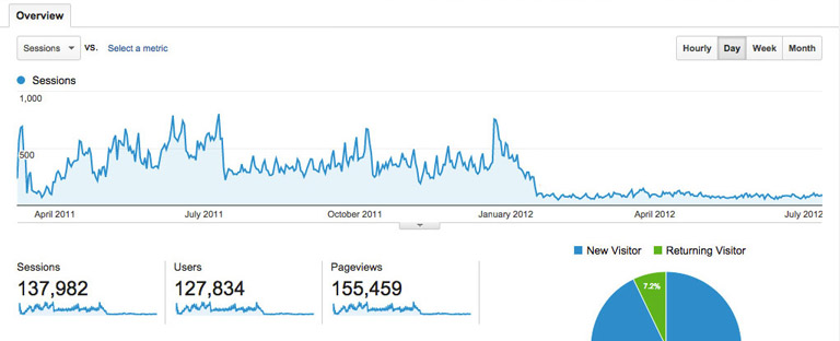 Organic Traffic after a penalty on Google Analytics