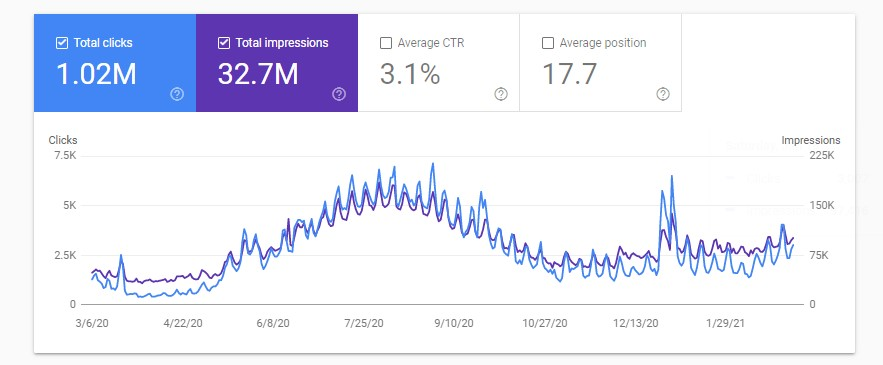 Graph showing the performance of 10Adventures.com domain on Google Search Console