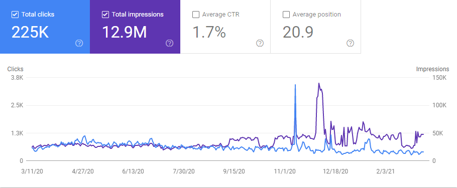 Search Results Metrics of breadnbeyond.com on Google Search Console