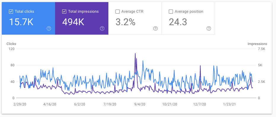 Graph showing the last 12 months performance of stackingthebricks.com domain on Google Search Console
