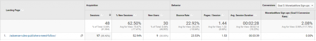 Proof of Organic Traffic for this Landing Page (Source: Google Analytics)