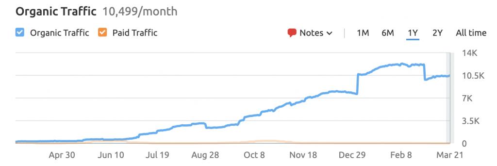 Organic Traffic Growth of myautoshop.co.nz (SEMRush)
