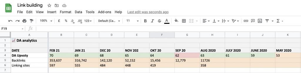 Google Sheet monitoring Domain Rating & Backlink of upvoty.com