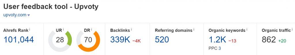 Domain Rating of Upvoty.com (Ahrefs)
