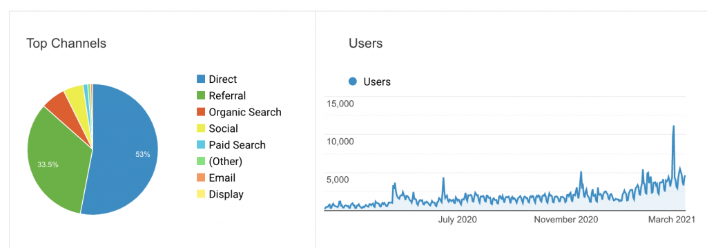 Upvoty.com Traffic for the past 12 Months (Google Analytics)