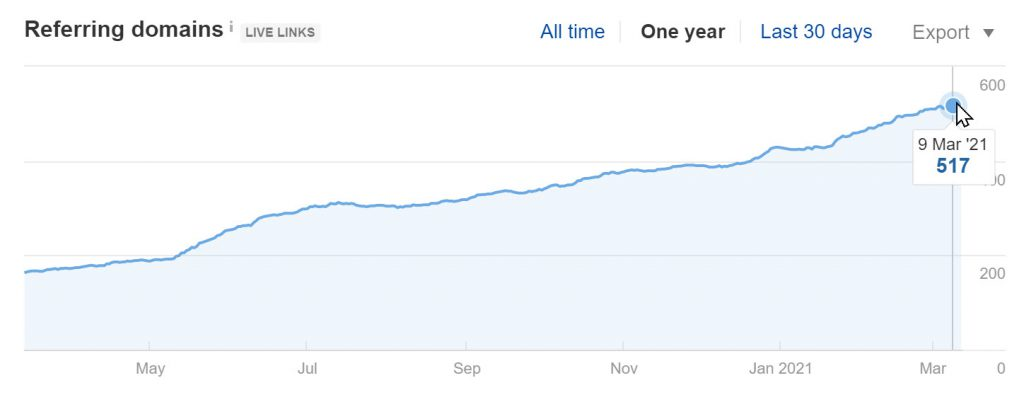 Referring Domains growth of upvoty.com (Ahrefs)