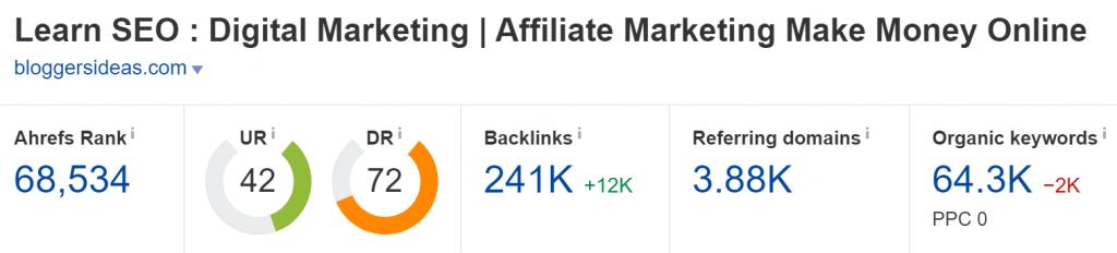 Domain Rating of the domain bloggersideas.com (Ahrefs)