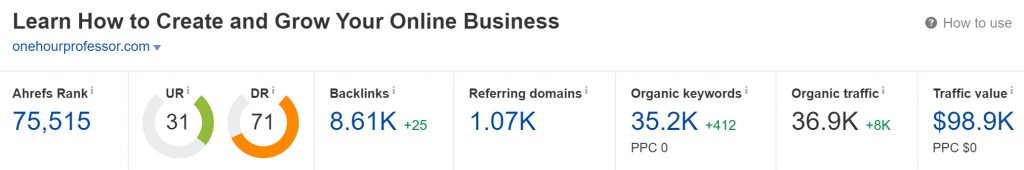 Domain Rating of the domain onehourprofessor.com (Ahrefs)