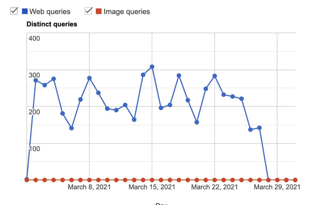 Stats from Google Customer Search for domain englishsummary.com