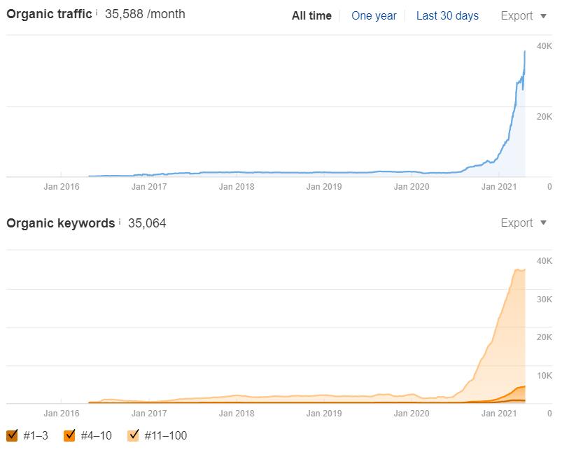 Organic Traffic growth to OneHourProfessor.com (Ahrefs)