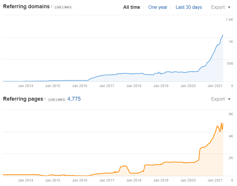 Referring Domains growth to OneHourProfessor.com (Ahrefs)
