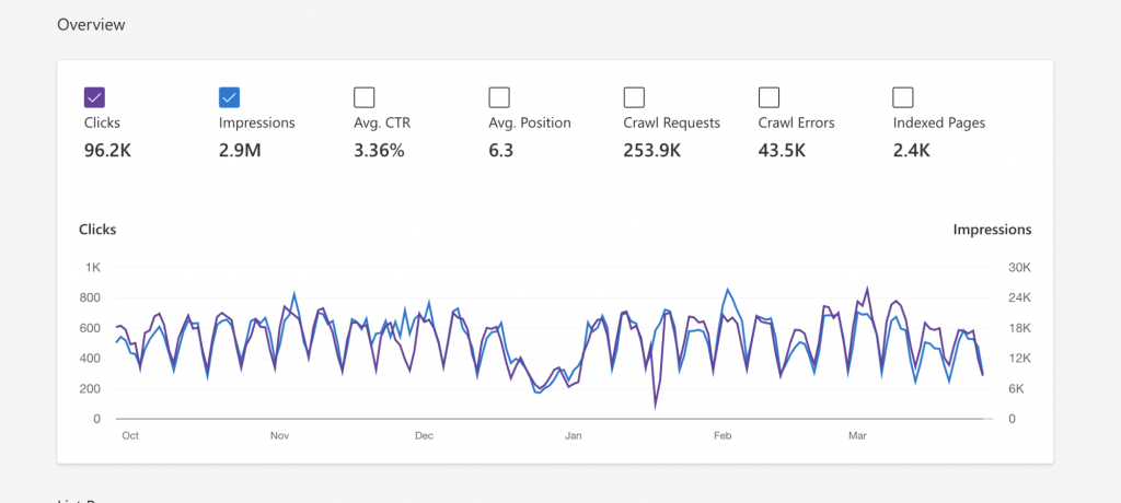 Bing Search Traffic for the domain englishsummary.com (Bing Webmaster Tools)