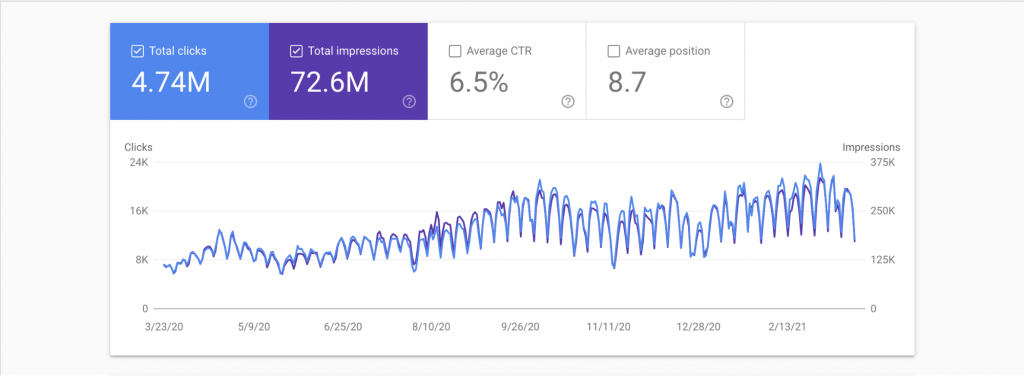 Google Search Traffic for the domain englishsummary.com (Google Search Console)