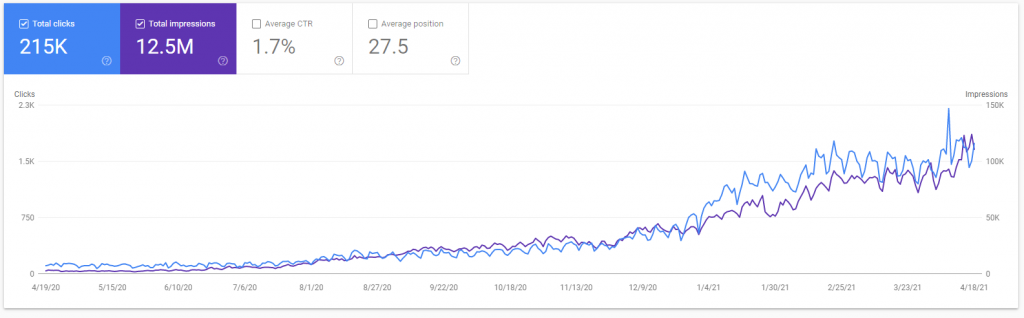 Search Traffic for the domain onehourprofessor.com (Google Search Console)
