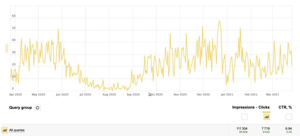 Yandex Search Traffic for the domain englishsummary.com (Yandex Webmaster Tools)