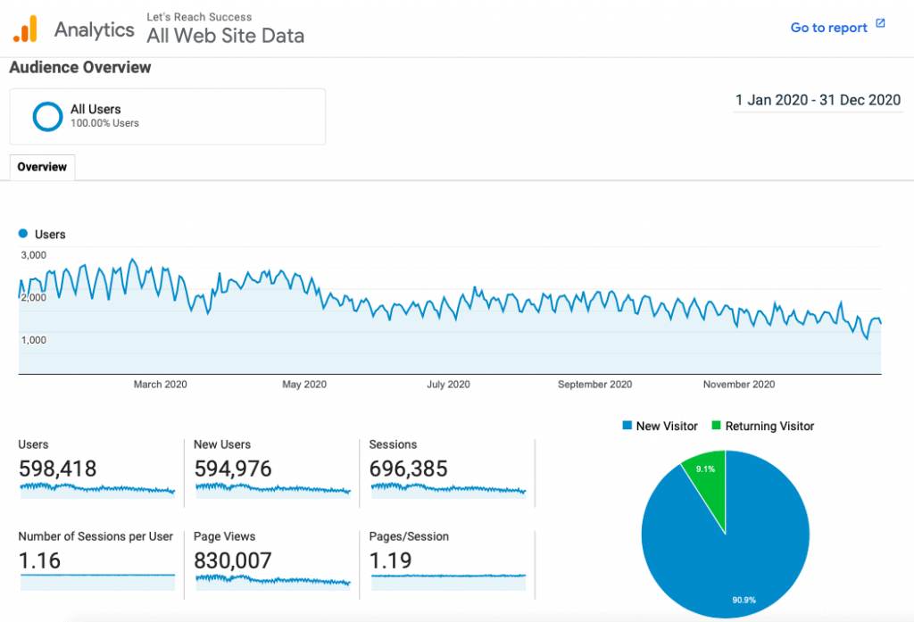 2020 Traffic of Let's Reach Success (Source: Google Analytics)