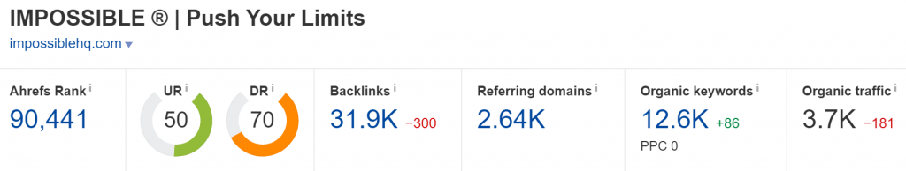 impossiblehq.com Domain Rating (Source: Ahrefs)