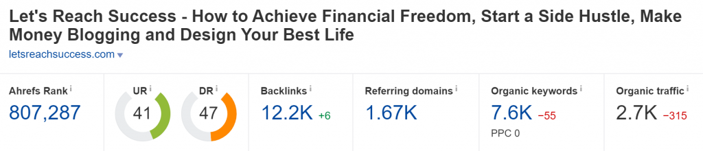 letsreachsuccess.com Domain Rating (Source: Ahrefs)
