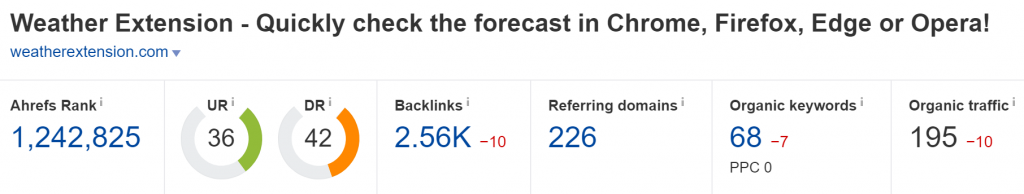 weatherextension.com Domain Rating (Source: Ahrefs)