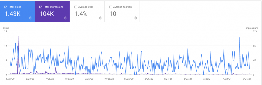 weatherextension.com Search Traffic (Source: Google Search Console)