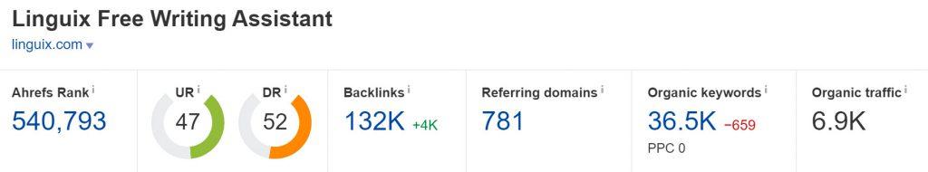 Linguix.com Domain Rating (Source: Ahrefs)