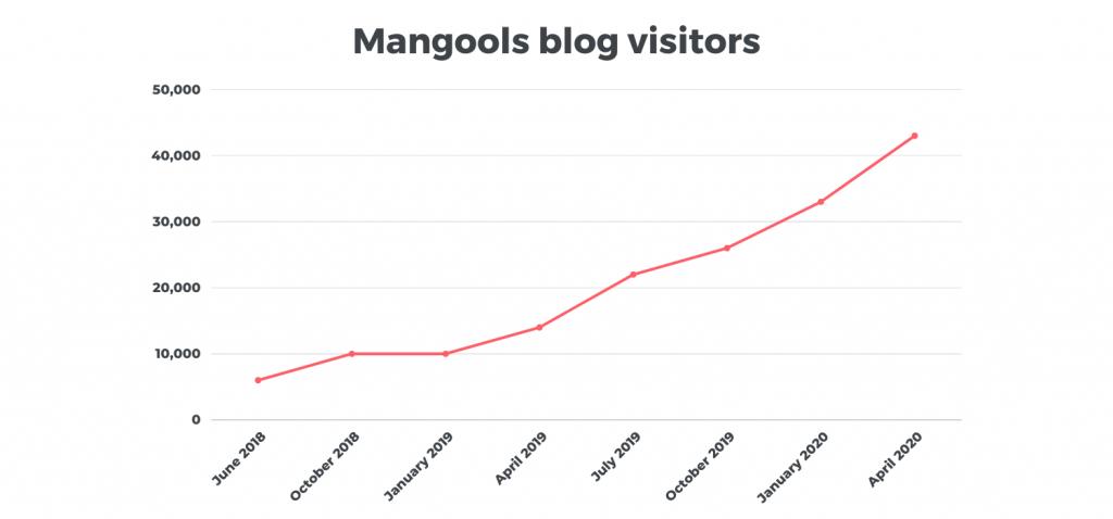 Mangools Blog's Traffic