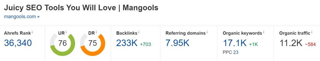 Mangools.com Domain Rating (Source: Ahrefs)
