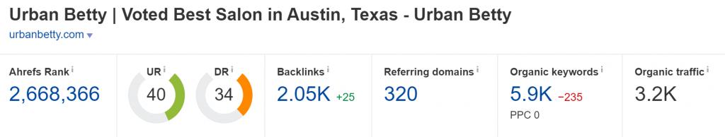 Domain Rating of urbanbetty.com (Source: Ahrefs)