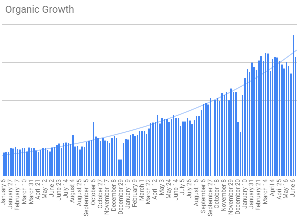 Contentstack's organic traffic has grown ~6X over two years.