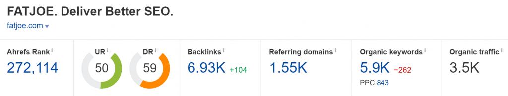 fatjoe.com Domain Rating (Source: Ahrefs)