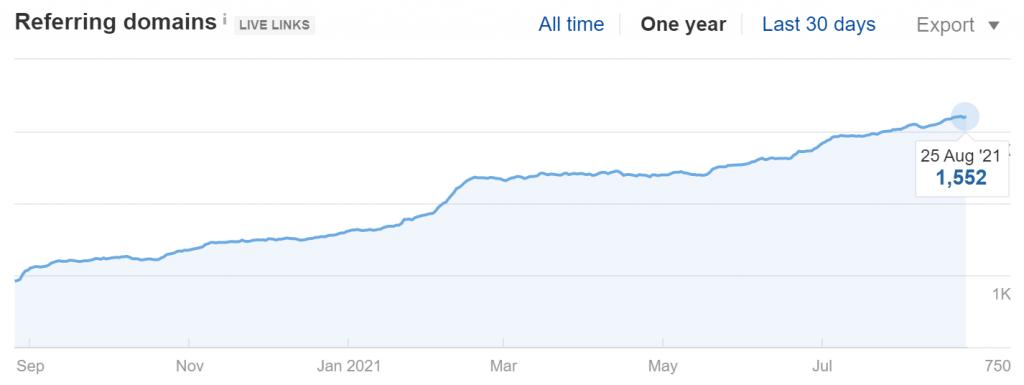 Referring Domains Growth for fatjoe.com domain (Source: Ahrefs)