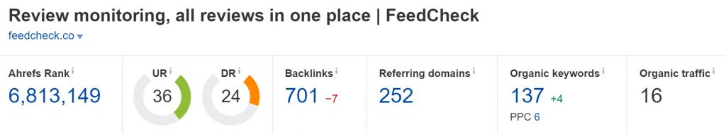 Feedcheck.co Domain Rating (Source: Ahrefs)