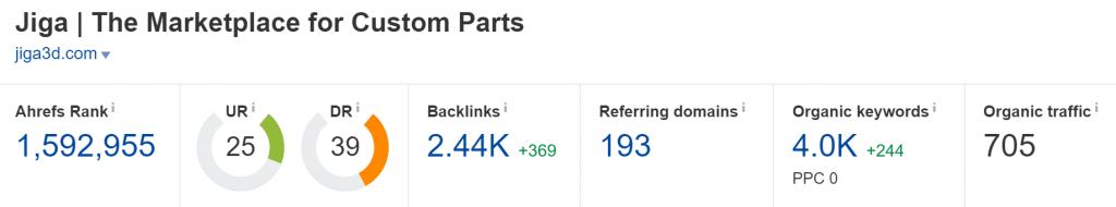jiga3d.com Domain Rating (Source: Ahrefs)