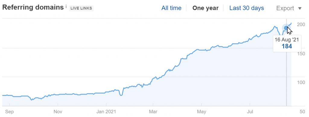jiga3d.com Referring Domains (Source: Ahrefs)