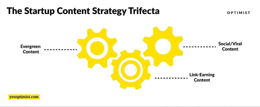 The Startup Content Strategy Trifecta