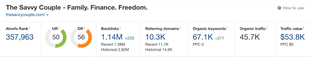 thesavvycouple.com Domain Rating (Source: Ahrefs)